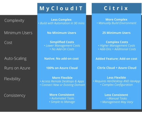 MyCloudIT vs Citrix